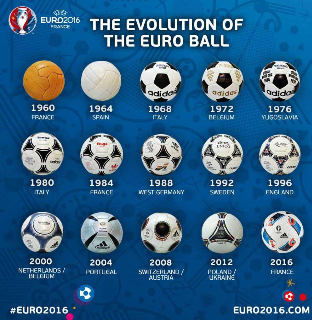 Alle EM Spielbälle (Copyright EURO2016.com UEFA)